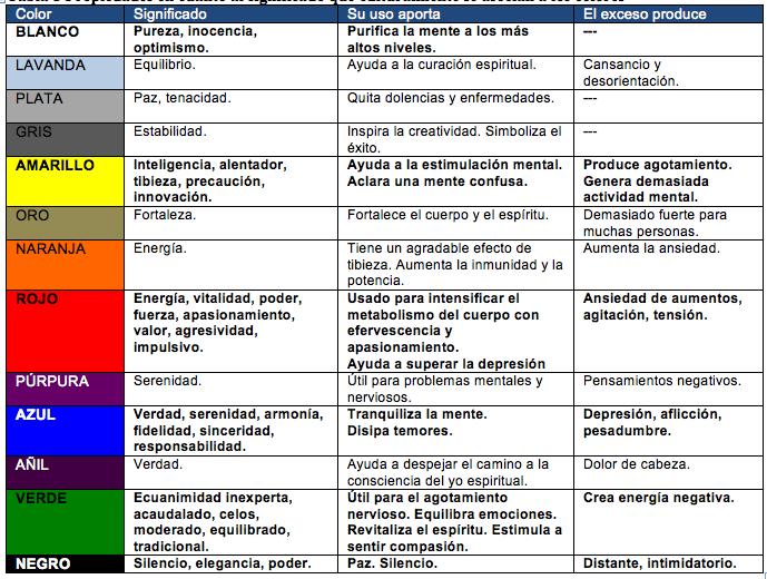 Color y comunicación. | Dr. L. Enrique Martínez Martínez